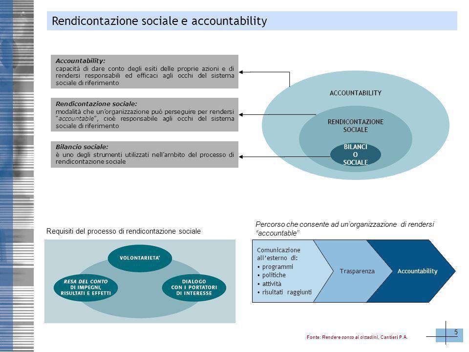 5 ACCOUNTABILITY RENDICONTAZIONE SOCIALE BILANCI O SOCIALE Accountability: capacità di dare conto degli esiti delle proprie azioni e di rendersi respo