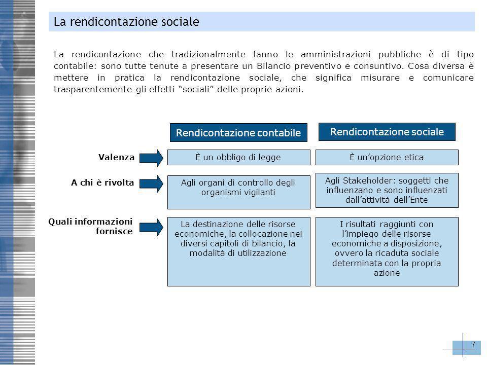 8 Le fasi del processo di rendicontazione sociale Feedback degli stakeholder Monitoraggi o performance Preparazion e – Verifica – Pubblicazion e Report Identificazion e degli stakeholder Azioni per il migliorament o Dialogo con gli stakeholder Determinazion e sistema Indicatori (KPI) Il processo di rendicontazione sociale Costituzione del Gruppo di lavoro Decisione dellAlta Direzione Il Bilancio sociale non è una delle tante pubblicazioni che un Ente può produrre, ma è un documento che viene al termine di un processo: il processo di rendicontazione sociale.