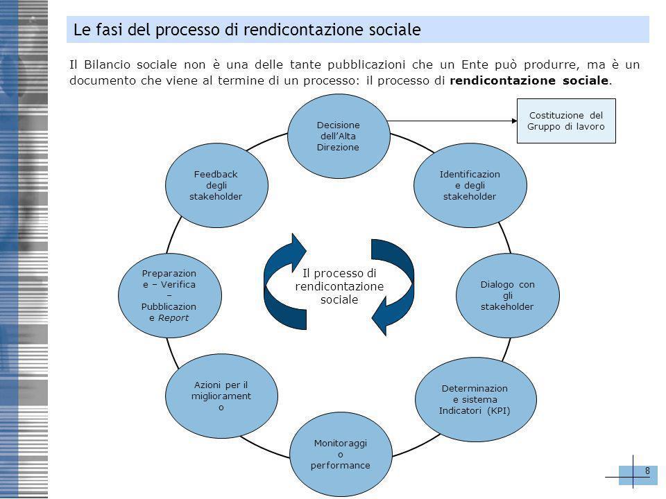 8 Le fasi del processo di rendicontazione sociale Feedback degli stakeholder Monitoraggi o performance Preparazion e – Verifica – Pubblicazion e Repor