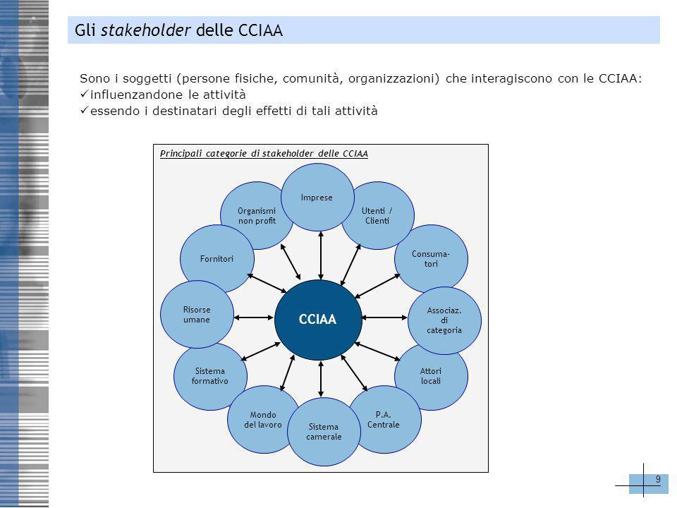 9 Sono i soggetti (persone fisiche, comunità, organizzazioni) che interagiscono con le CCIAA: influenzandone le attività essendo i destinatari degli e
