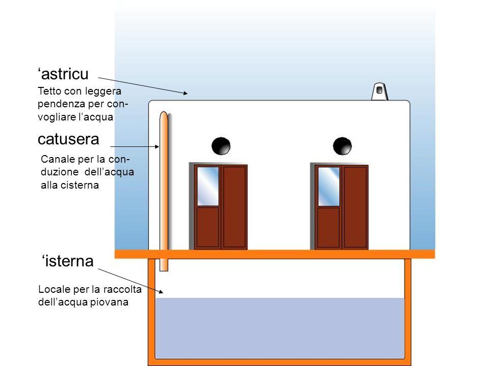 astricu catusera isterna Tetto con leggera pendenza per con- vogliare lacqua Canale per la con- duzione dellacqua alla cisterna Locale per la raccolta dellacqua piovana