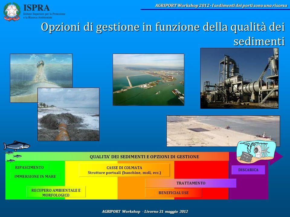 AGRIPORT Workshop - Livorno 31 maggio 2012 AGRIPORT Workshop 2012 - I sedimenti dei porti sono una risorsa QUALITA DEI SEDIMENTI E OPZIONI DI GESTIONE