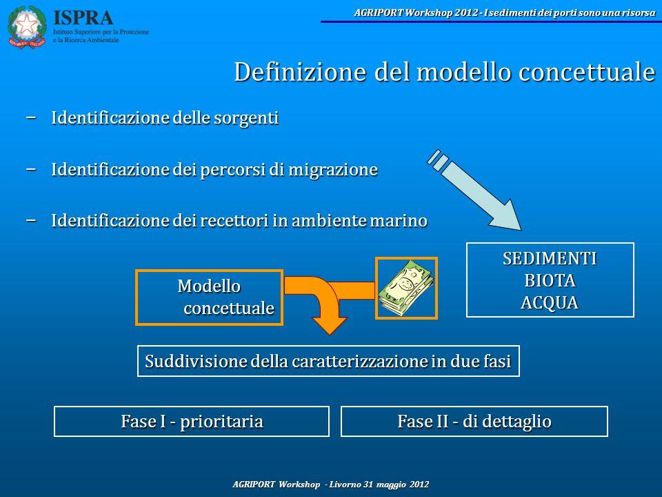 AGRIPORT Workshop - Livorno 31 maggio 2012 AGRIPORT Workshop 2012 - I sedimenti dei porti sono una risorsa Definizione del modello concettuale SEDIMEN
