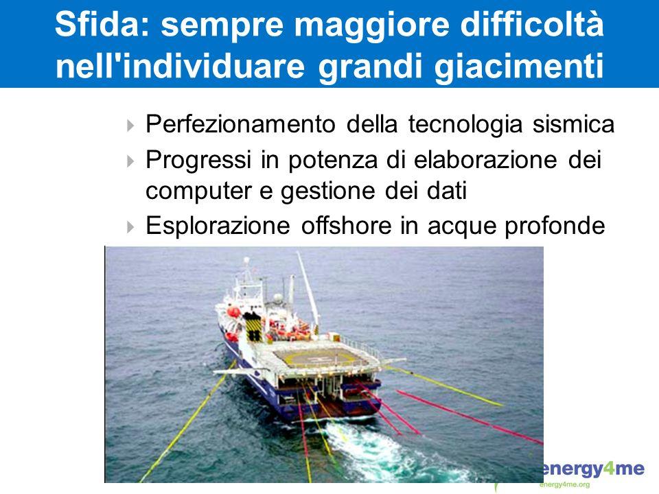 Sfida: sempre maggiore difficoltà nell'individuare grandi giacimenti Perfezionamento della tecnologia sismica Progressi in potenza di elaborazione dei