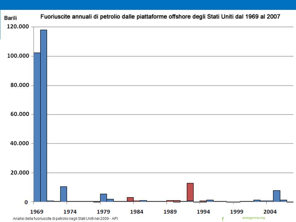 Analisi delle fuoriuscite di petrolio negli Stati Uniti nel 2009 - API 120.000 100.000 80.000 60.000 40.000 20.000