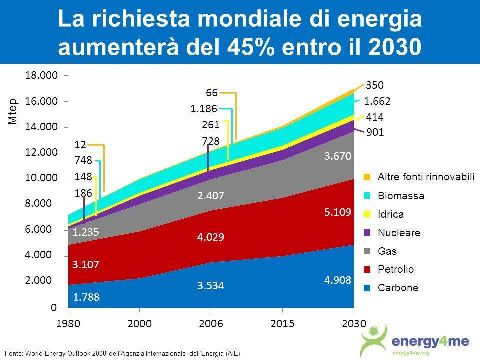 La richiesta mondiale di energia aumenterà del 45% entro il 2030 Fonte: World Energy Outlook 2008 dell'Agenzia Internazionale dell'Energia (AIE) Mtep