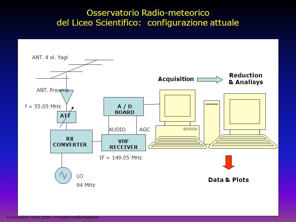 Osservatorio Radio-meteorico del Liceo Scientifico: configurazione attuale ANT. 4 el. Yagi ANT. Preamp. f = 55.05 MHz RX CONVERTER LO 94 MHz IF = 149.