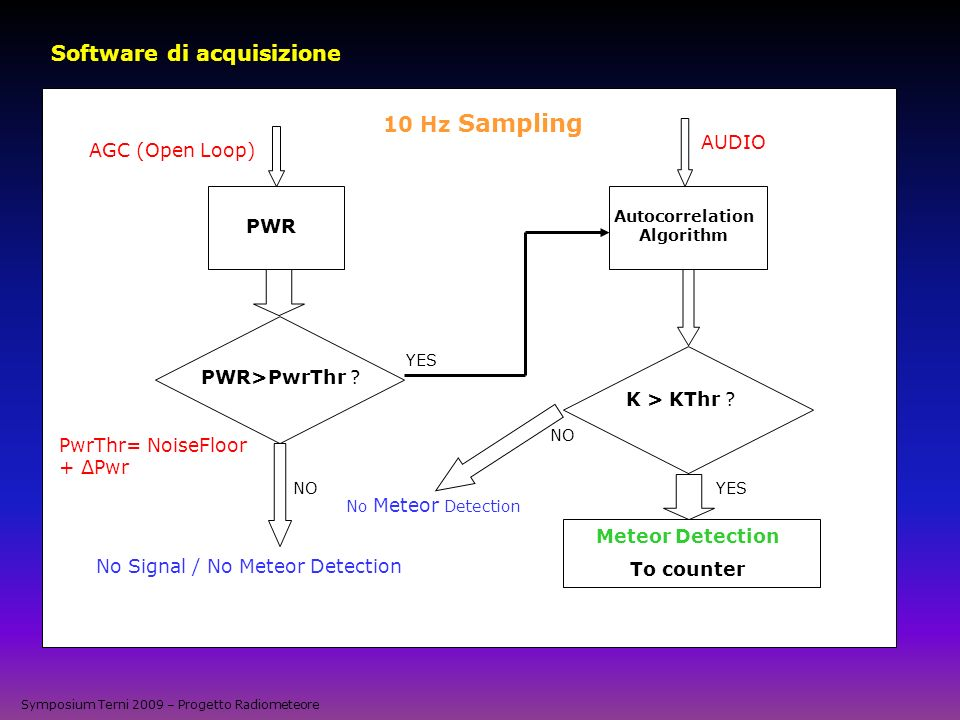 Symposium Terni 2009 – Progetto Radiometeore Software di acquisizione AGC (Open Loop) PWR PWR>PwrThr ? No Signal / No Meteor Detection PwrThr= NoiseFl