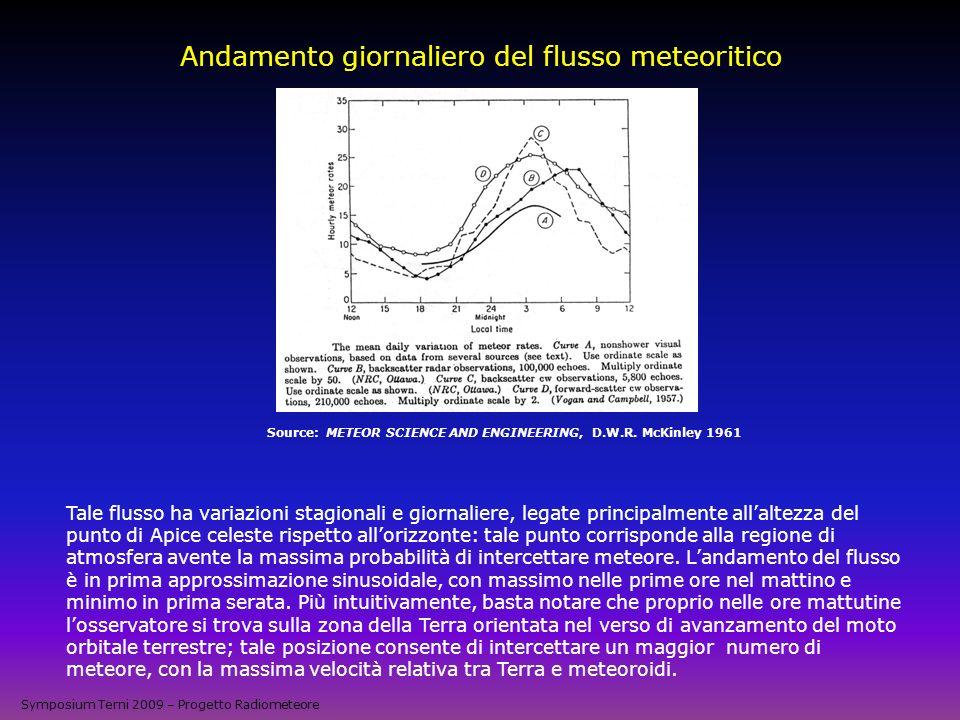 Andamento giornaliero del flusso meteoritico Source: METEOR SCIENCE AND ENGINEERING, D.W.R. McKinley 1961 Tale flusso ha variazioni stagionali e giorn