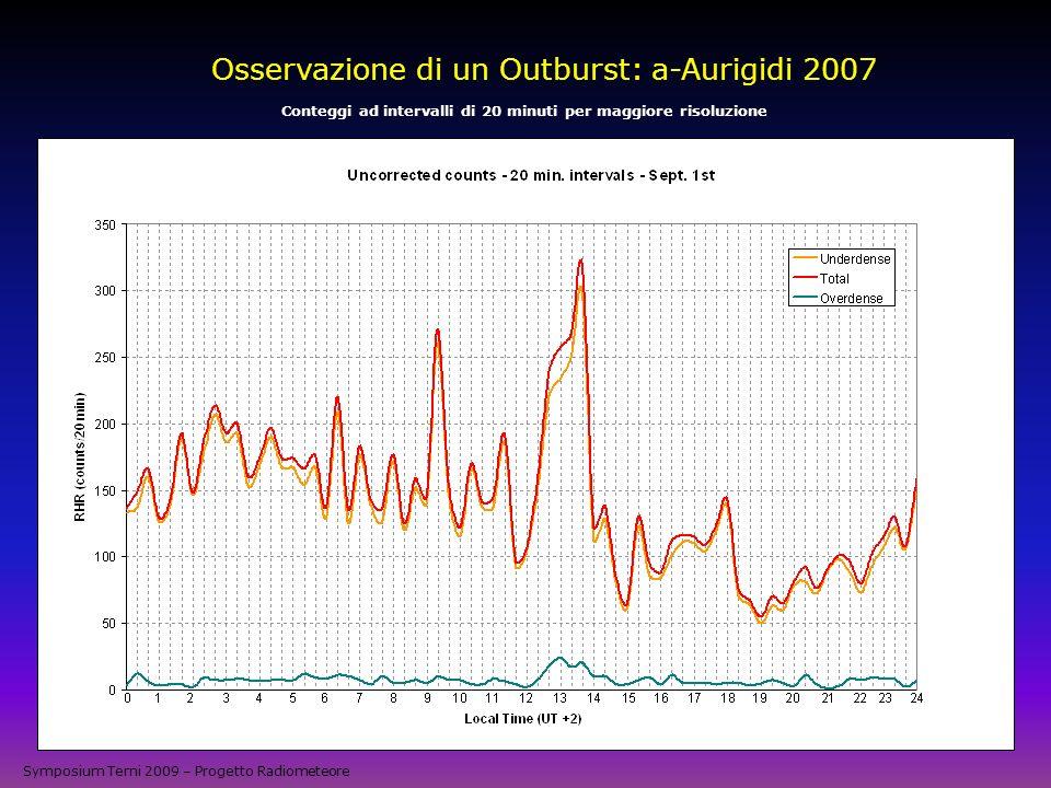 Osservazione di un Outburst: a-Aurigidi 2007 Conteggi ad intervalli di 20 minuti per maggiore risoluzione Symposium Terni 2009 – Progetto Radiometeore
