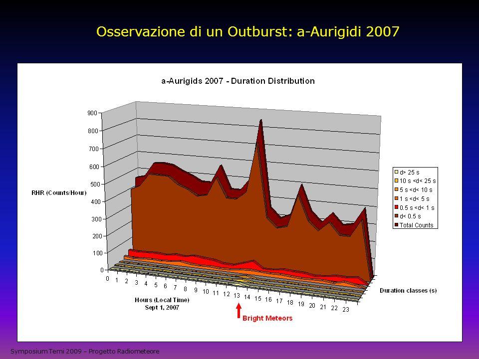 Osservazione di un Outburst: a-Aurigidi 2007 Symposium Terni 2009 – Progetto Radiometeore