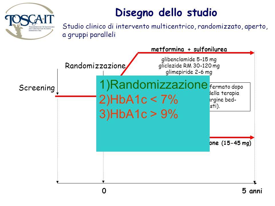 Screening Randomizzazione metformina + sulfonilurea glibenclamide 5-15 mg gliclazide RM 30-120 mg glimepiride 2-6 mg metformina + pioglitazone (15-45