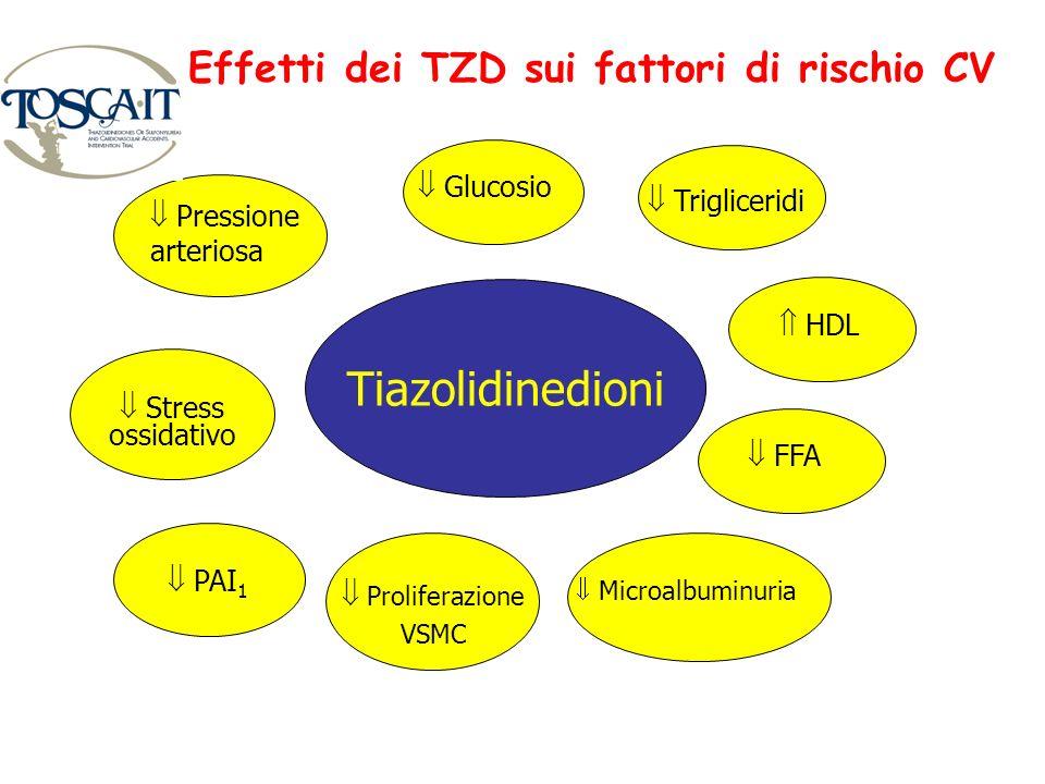 Tiazolidinedioni Stress ossidativo PAI 1 Proliferazione VSMC FFA HDL Trigliceridi Glucosio Pressione arteriosa Microalbuminuria Effetti dei TZD sui fa