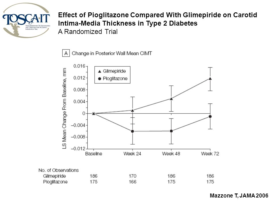 Mazzone T, JAMA 2006 Effect of Pioglitazone Compared With Glimepiride on Carotid Intima-Media Thickness in Type 2 Diabetes A Randomized Trial