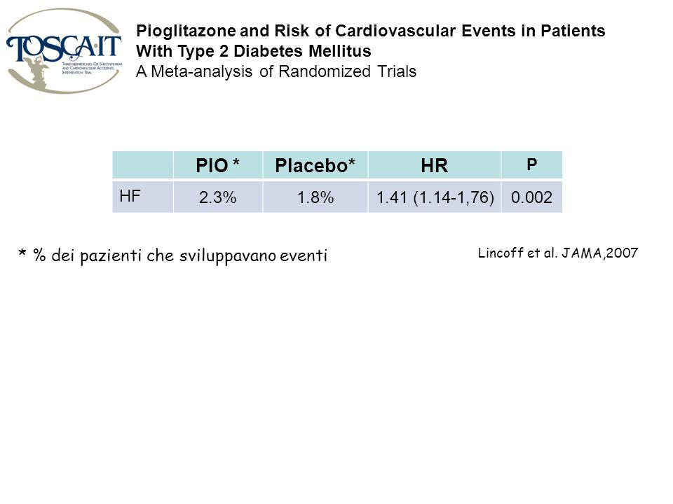 PIO *Placebo*HR P HF 2.3%1.8%1.41 (1.14-1,76)0.002 Lincoff et al. JAMA,2007 * % dei pazienti che sviluppavano eventi Pioglitazone and Risk of Cardiova