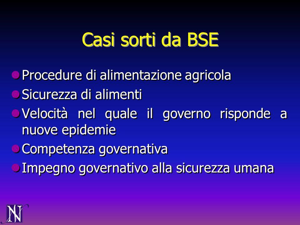 Casi sorti da BSE Procedure di alimentazione agricola Sicurezza di alimenti Velocità nel quale il governo risponde a nuove epidemie Competenza governa