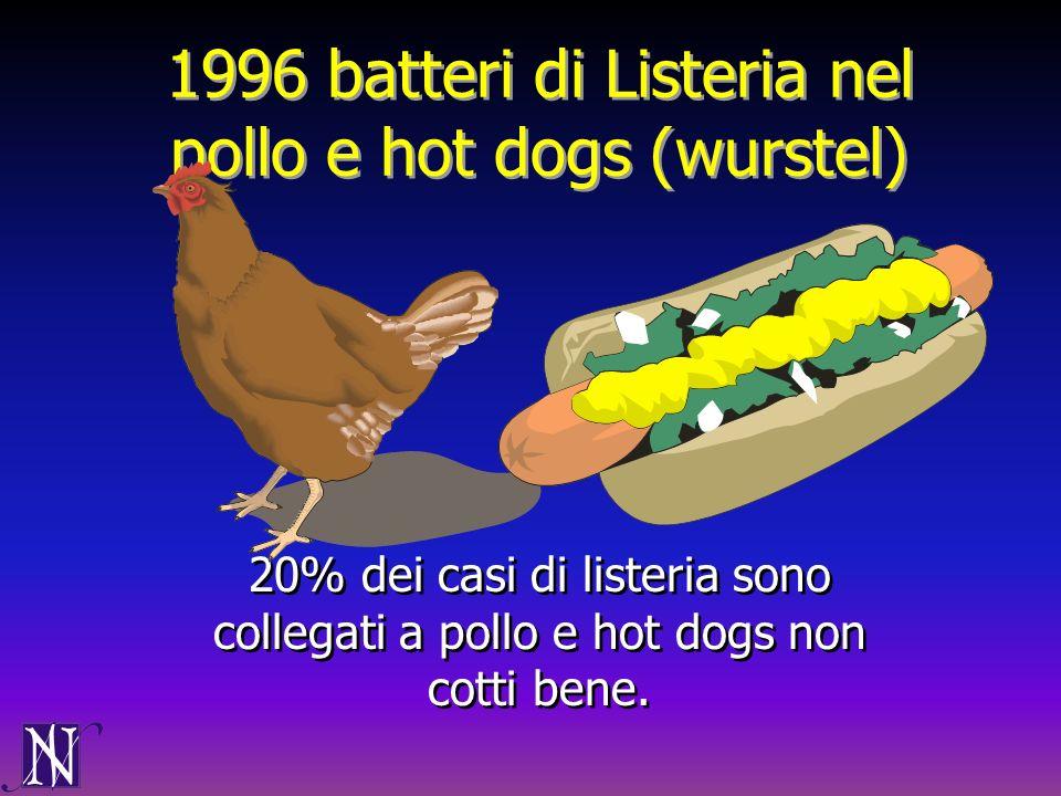 1996 batteri di Listeria nel pollo e hot dogs (wurstel) 20% dei casi di listeria sono collegati a pollo e hot dogs non cotti bene.