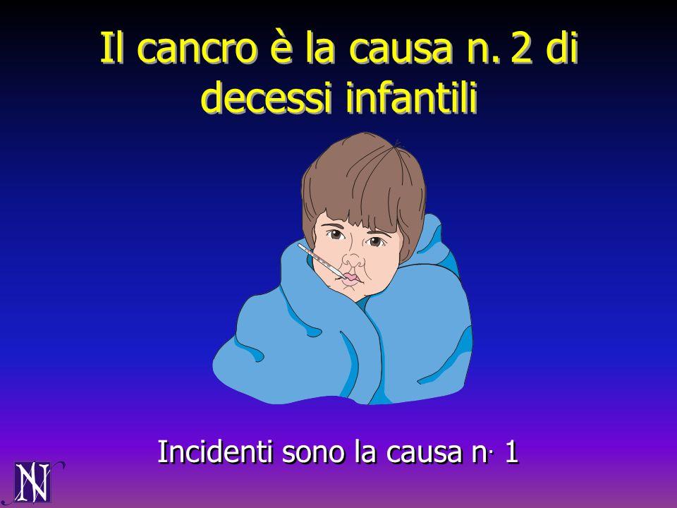 Il cancro è la causa n. 2 di decessi infantili Incidenti sono la causa n. 1