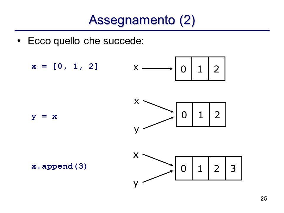 25 Assegnamento (2) Ecco quello che succede: x = [0, 1, 2] y = x x.append(3) x 012 x 012 y x 012 y 3
