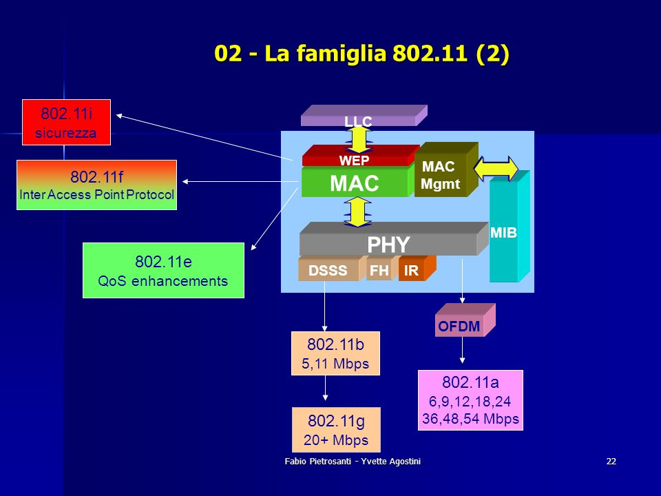 Fabio Pietrosanti - Yvette Agostini22 MAC MIB DSSS FH IR PHY WEP LLC MAC Mgmt 802.11b 5,11 Mbps 802.11g 20+ Mbps 802.11a 6,9,12,18,24 36,48,54 Mbps OF