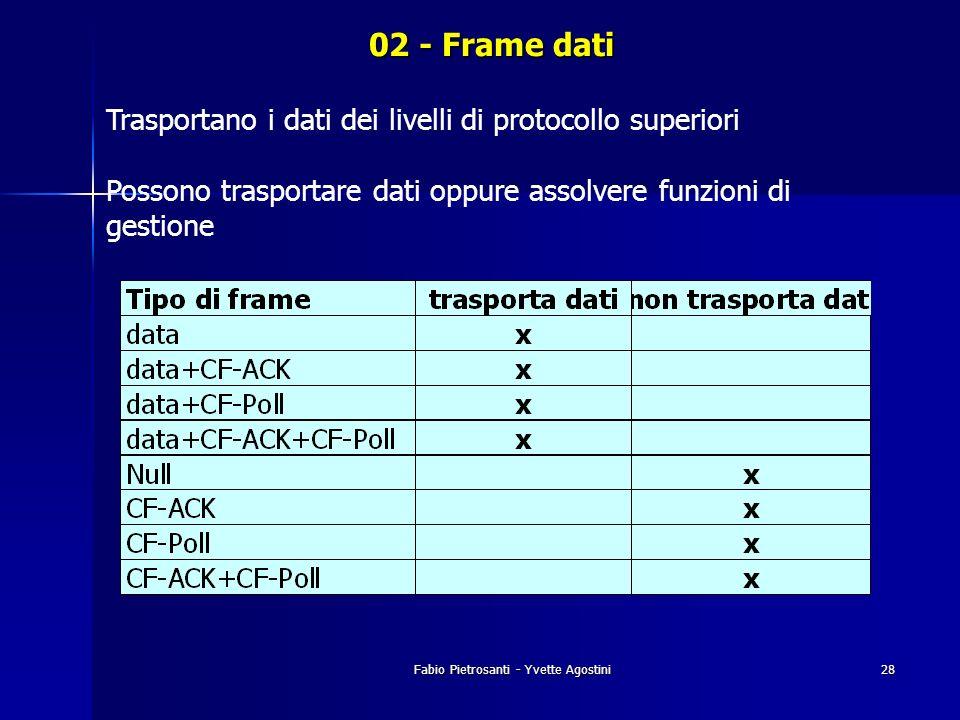 Fabio Pietrosanti - Yvette Agostini28 02 - Frame dati Trasportano i dati dei livelli di protocollo superiori Possono trasportare dati oppure assolvere