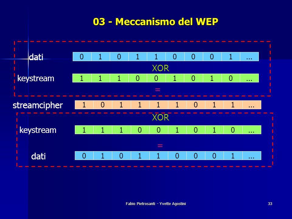 Fabio Pietrosanti - Yvette Agostini33 03 - Meccanismo del WEP 101111011... streamcipher 010110001... dati 111001010... keystream XOR = 010110001... da