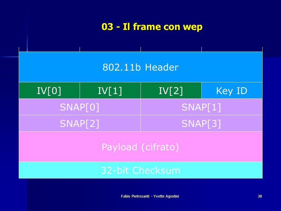 Fabio Pietrosanti - Yvette Agostini38 03 - Il frame con wep 802.11b Header IV[0]IV[1]IV[2]Key ID SNAP[0]SNAP[1] SNAP[2]SNAP[3] 32-bit Checksum Payload