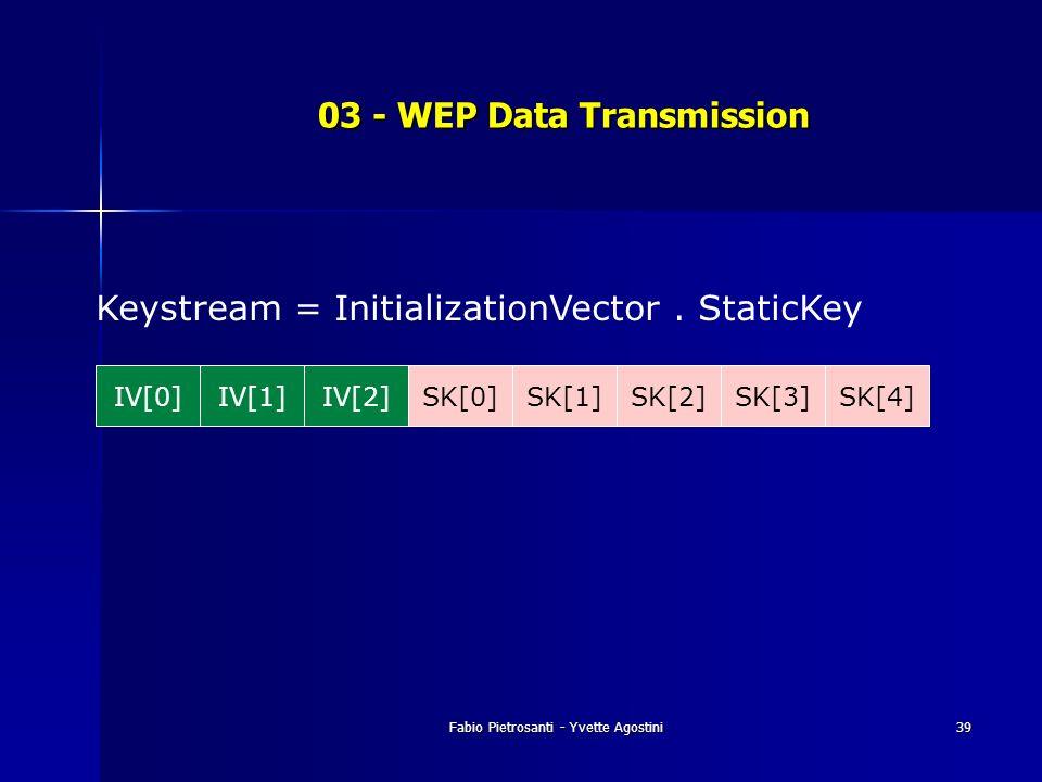 Fabio Pietrosanti - Yvette Agostini39 03 - WEP Data Transmission IV[0]IV[1]IV[2]SK[0]SK[4]SK[3]SK[2]SK[1] Keystream = InitializationVector. StaticKey