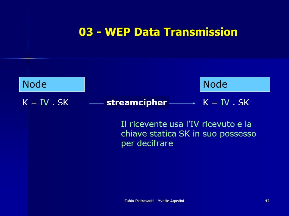 Fabio Pietrosanti - Yvette Agostini42 03 - WEP Data Transmission K = IV. SKstreamcipherK = IV. SK Node Il ricevente usa lIV ricevuto e la chiave stati