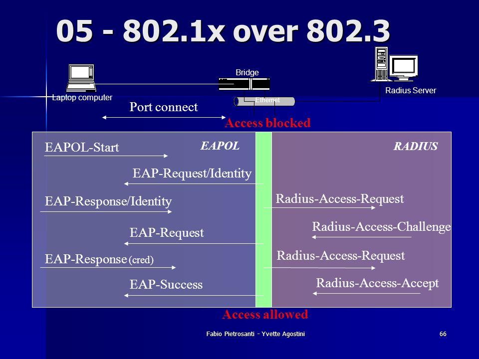Fabio Pietrosanti - Yvette Agostini66 Laptop computer Ethernet Bridge Radius Server 05 - 802.1x over 802.3 EAPOL-Start EAP-Response/Identity Radius-Ac