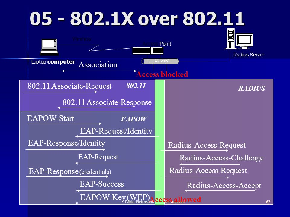 Fabio Pietrosanti - Yvette Agostini67 Ethernet Access Point Radius Server 05 - 802.1X over 802.11 EAPOW-Start EAP-Response/Identity Radius-Access-Chal