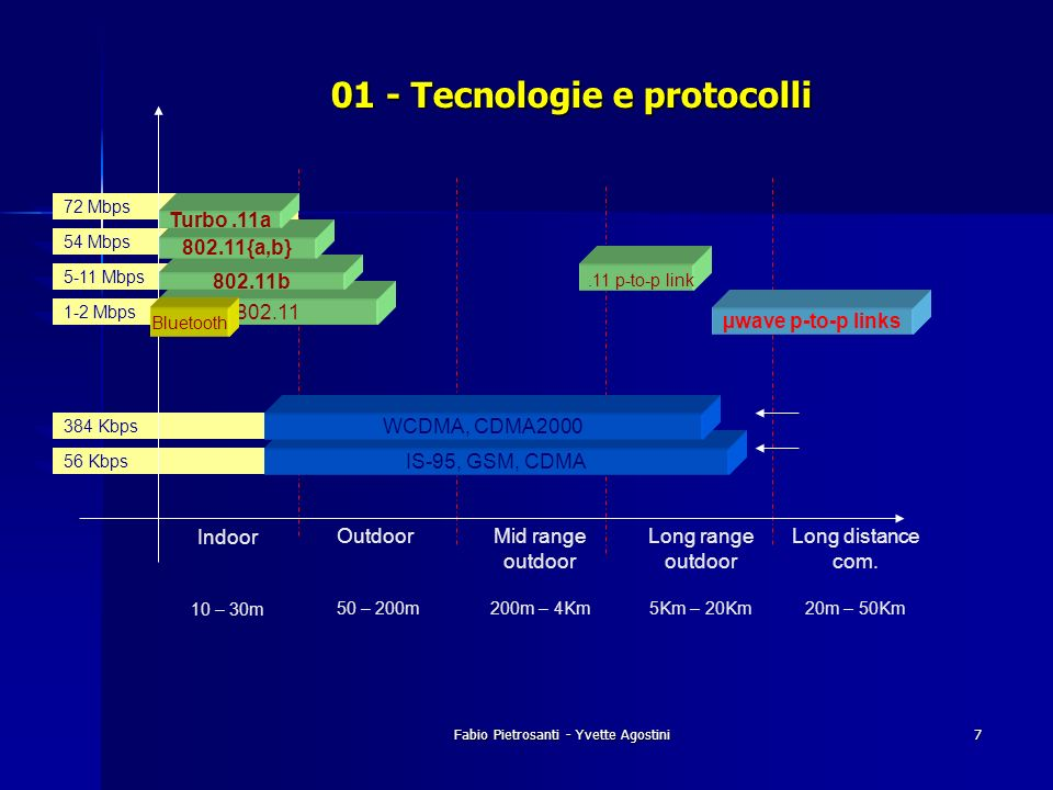 Fabio Pietrosanti - Yvette Agostini7 384 Kbps 56 Kbps 54 Mbps 72 Mbps 5-11 Mbps 1-2 Mbps 802.11 01 - Tecnologie e protocolli Bluetooth 802.11b 802.11{