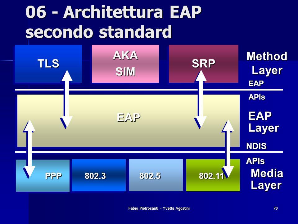 Fabio Pietrosanti - Yvette Agostini70 06 - Architettura EAP secondo standard EAPLayer MethodLayer EAPEAP TLSTLS MediaLayer NDISAPIs EAPAPIs PPP802.380