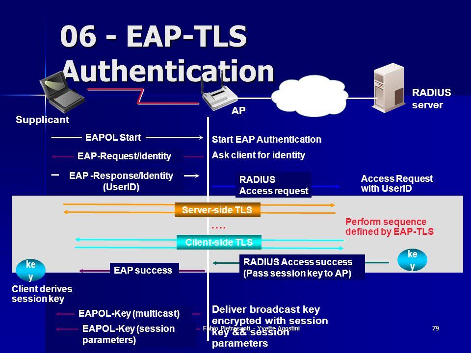 Fabio Pietrosanti - Yvette Agostini79 06 - EAP-TLS Authentication RADIUS server EAPOL Start EAP-Request/Identity EAP -Response/Identity (UserID) EAP s