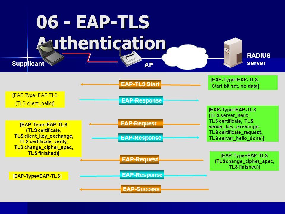 Fabio Pietrosanti - Yvette Agostini80 06 - EAP-TLS Authentication RADIUS server AP [EAP-Type=EAP-TLS, Start bit set, no data] EAP-TLS Start [EAP-Type=