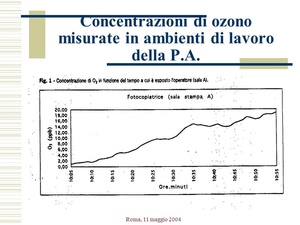 Roma, 11 maggio 2004 Concentrazioni di ozono misurate in ambienti di lavoro della P.A.