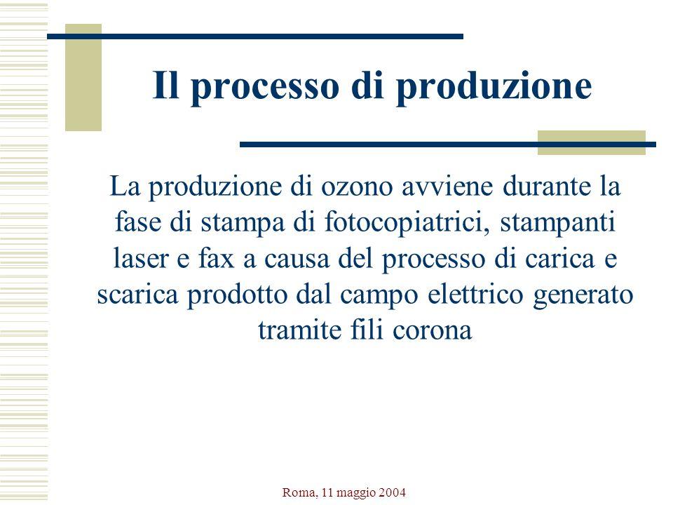 Roma, 11 maggio 2004 Il processo di produzione La produzione di ozono avviene durante la fase di stampa di fotocopiatrici, stampanti laser e fax a cau