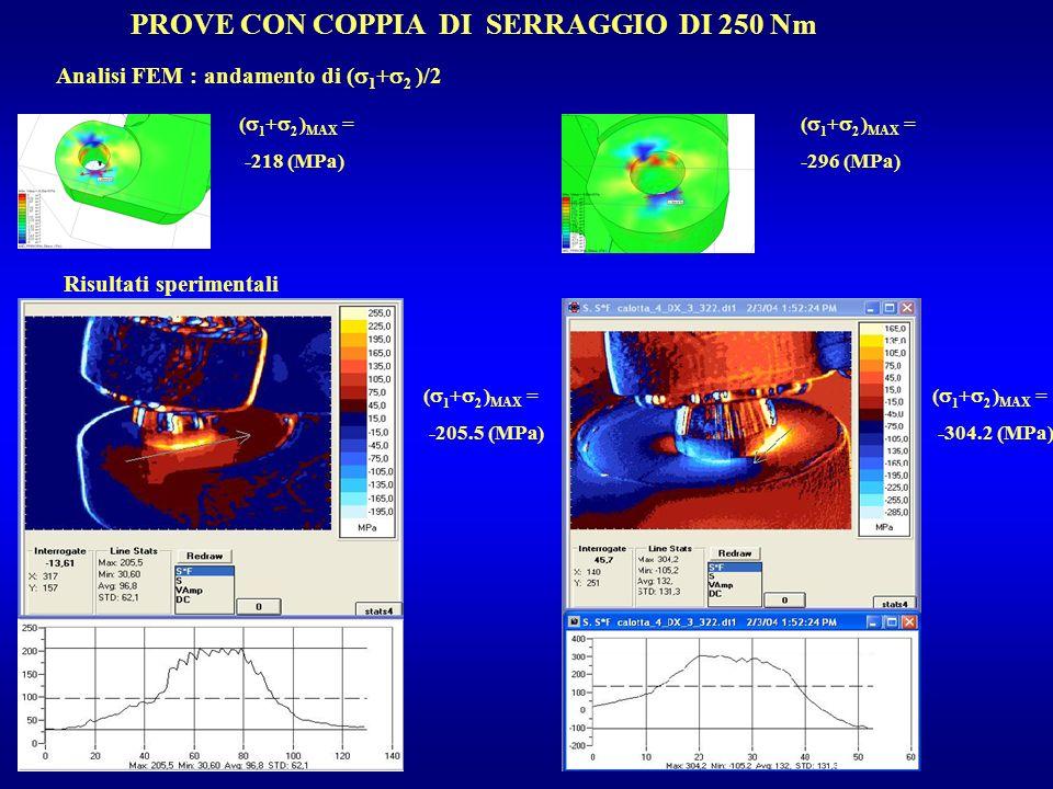 PROVE CON COPPIA DI SERRAGGIO DI 250 Nm Analisi FEM : andamento di ( 1 + 2 )/2 Risultati sperimentali ( 1 + 2 ) MAX = -218 (MPa) ( 1 + 2 ) MAX = -296