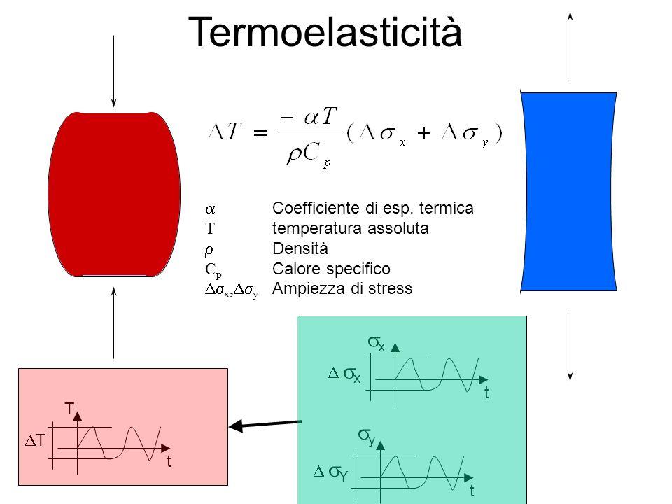 Termoelasticità Coefficiente di esp. termica T temperatura assoluta Densità C p Calore specifico x, y Ampiezza di stress T t T x t x t y Y