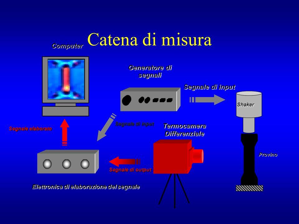 Catena di misura Segnale elaborato Segnale di input Segnale di output Shaker Termocamera Differenziale Elettronica di elaborazione del segnale Segnale