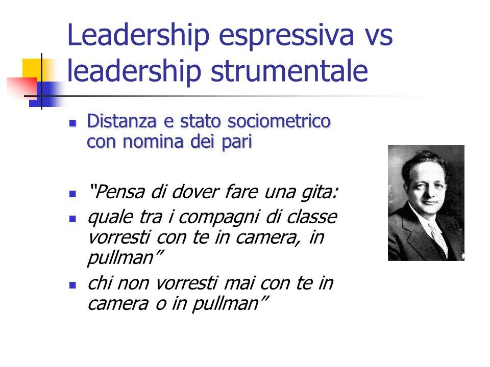 Leadership espressiva vs leadership strumentale Distanza e stato sociometrico con nomina dei pari Distanza e stato sociometrico con nomina dei pari Pe
