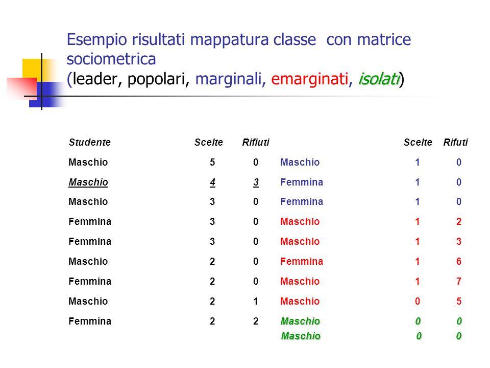 isolati Esempio risultati mappatura classe con matrice sociometrica (leader, popolari, marginali, emarginati, isolati) StudenteScelteRifiutiScelteRifu