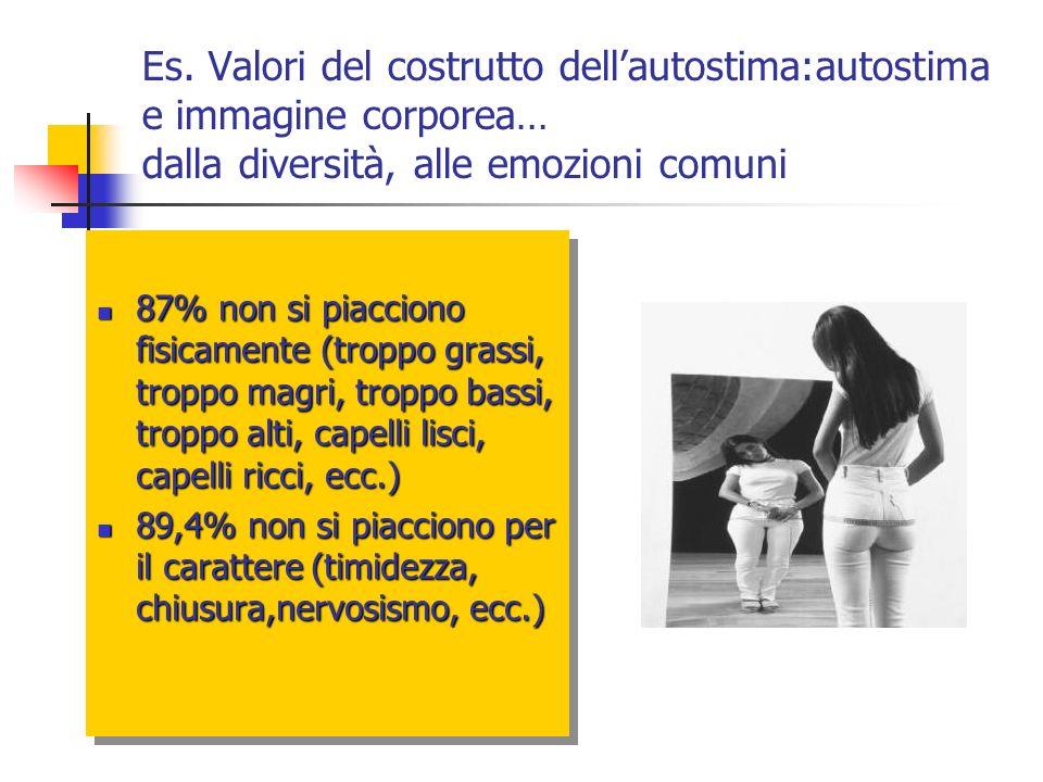 Es. Valori del costrutto dellautostima:autostima e immagine corporea… dalla diversità, alle emozioni comuni 87% non si piacciono fisicamente (troppo g