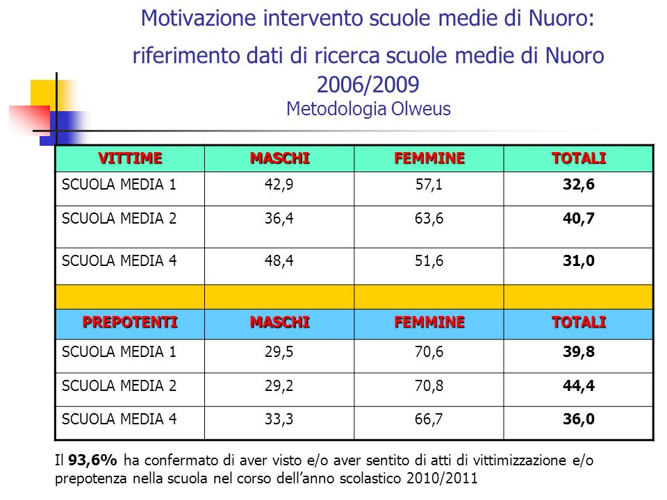 Motivazione intervento scuole medie di Nuoro: riferimento dati di ricerca scuole medie di Nuoro 2006/2009 Metodologia Olweus VITTIMEMASCHIFEMMINETOTAL