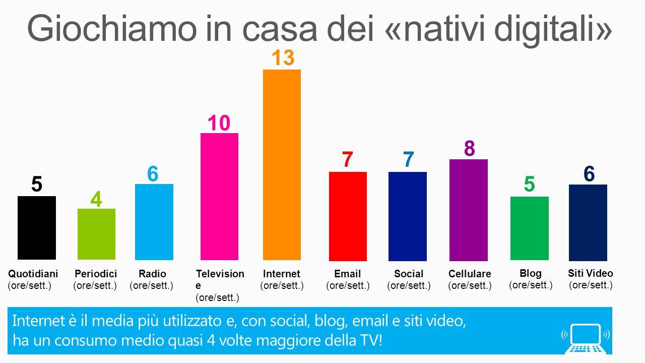 Radio (ore/sett.) Television e (ore/sett.) Email (ore/sett.) Social (ore/sett.) 6 10 13 77 Internet (ore/sett.) Cellulare (ore/sett.) 8 Periodici (ore