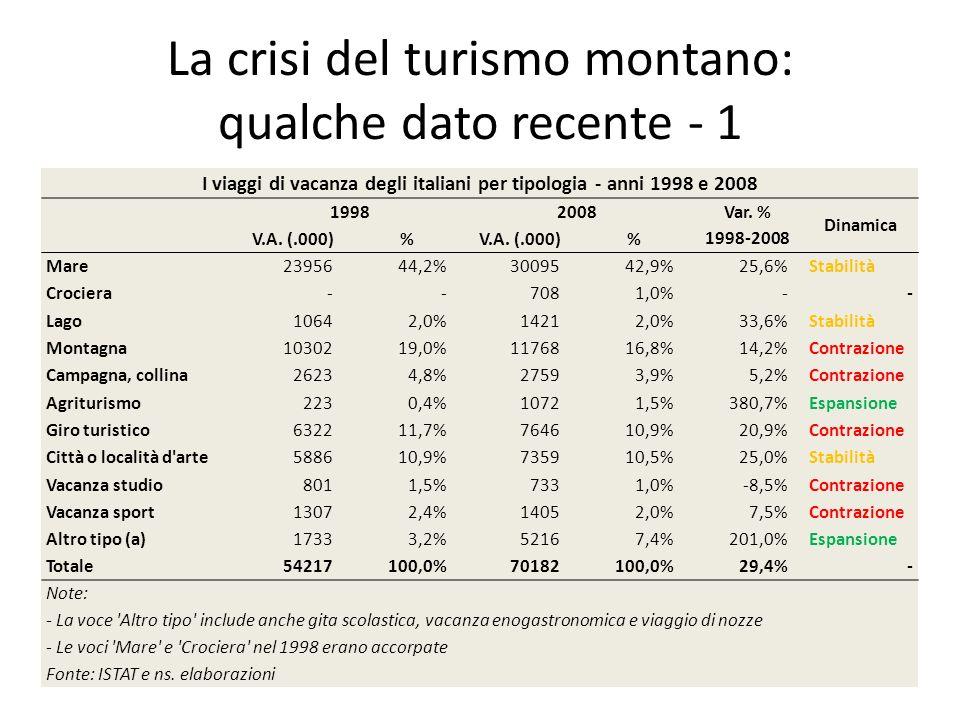 La crisi del turismo montano: qualche dato recente - 1 I viaggi di vacanza degli italiani per tipologia - anni 1998 e 2008 19982008 Var. % 1998-2008 D