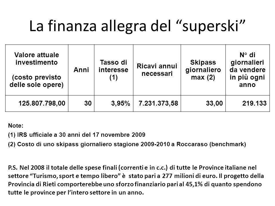 La finanza allegra del superski Valore attuale investimento (costo previsto delle sole opere) Anni Tasso di interesse (1) Ricavi annui necessari Skipa