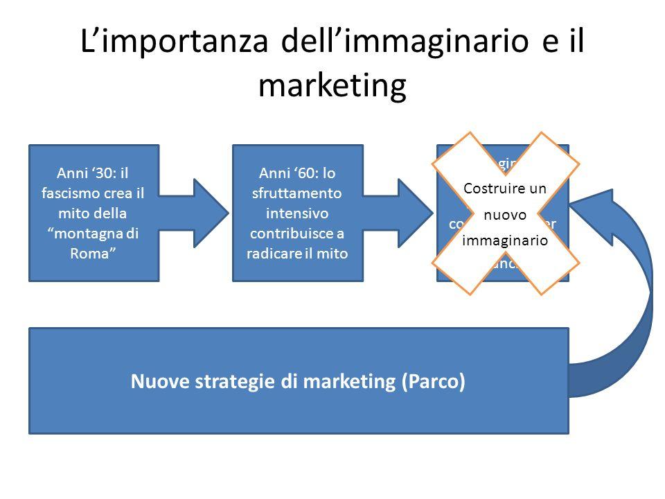 Limportanza dellimmaginario e il marketing Anni 30: il fascismo crea il mito della montagna di Roma Anni 60: lo sfruttamento intensivo contribuisce a