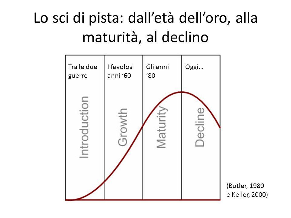 Lo sci di pista: dalletà delloro, alla maturità, al declino Tra le due guerre I favolosi anni 60 Gli anni 80 Oggi… (Butler, 1980 e Keller, 2000)