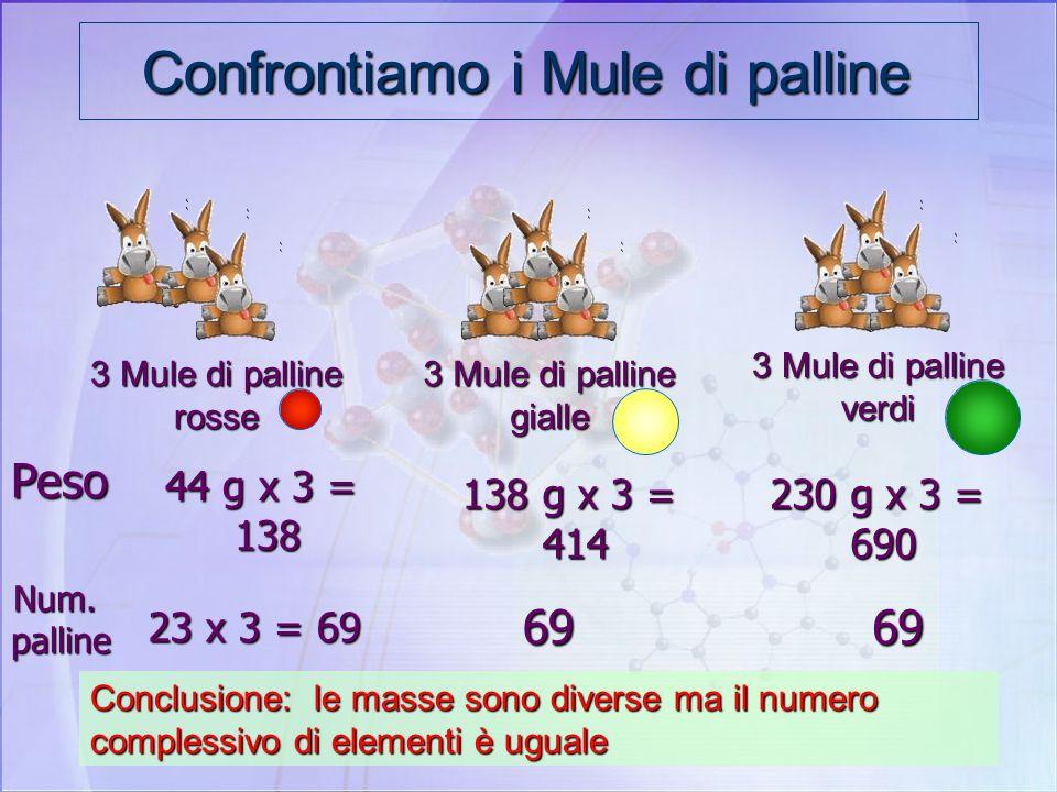 Inventiamo un nuovo raggruppamento il Mule…. Ogni mule contiene un numero pre- stabilito di palline = 23 Ogni mule contiene un numero pre- stabilito d
